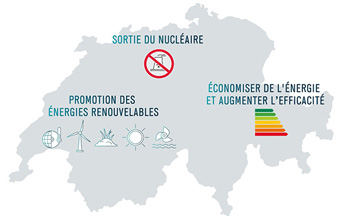 Strategie Energetique Suisse